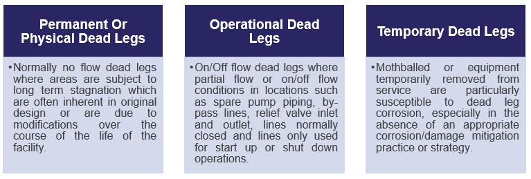 Aie Dead Leg Management