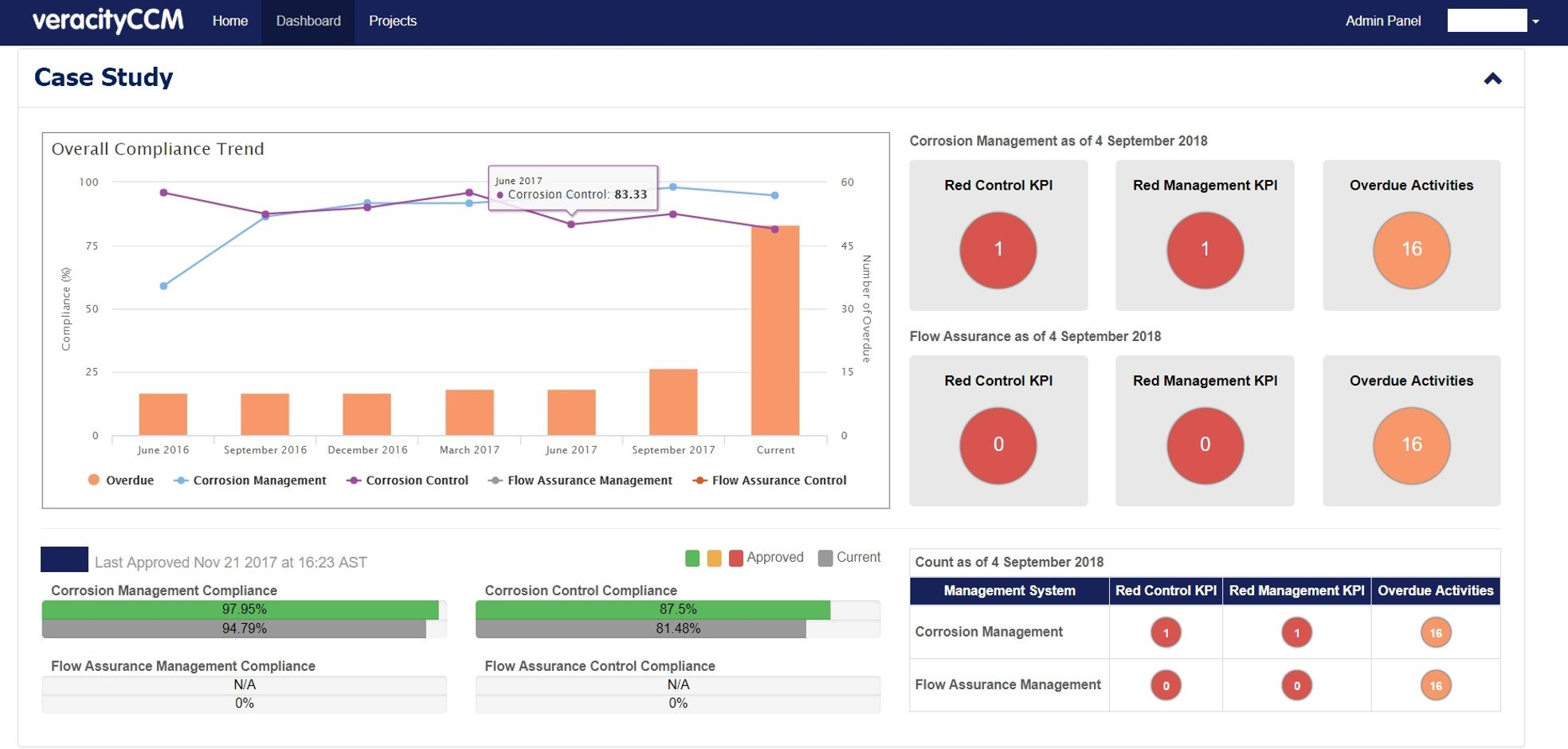 corrosion management software