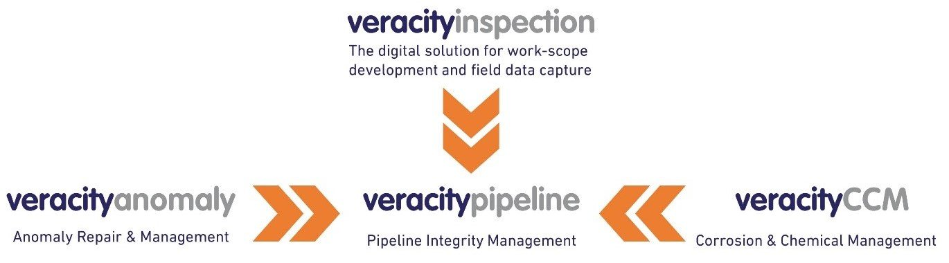 integrity management software