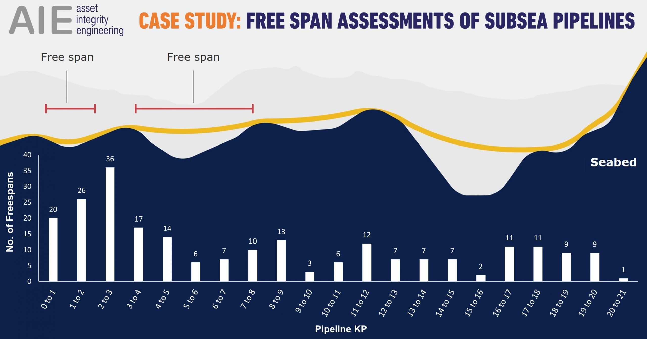 subsea pipeline free span assessment