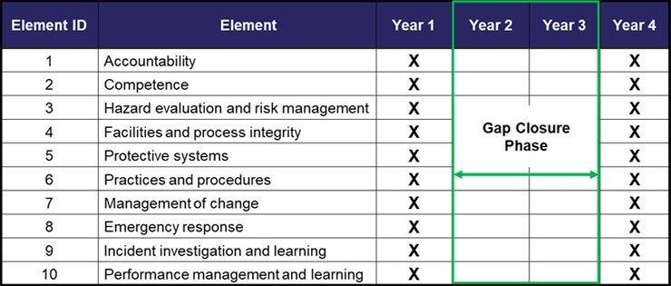 Structured Work Plan
