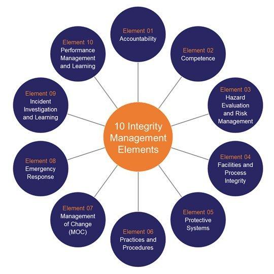 Ten Integrity Management Elements